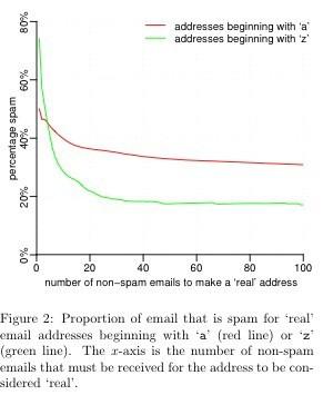 spam nombre
