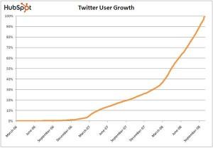 twitter user growth q4 2008 hubspot