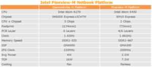 intel pineview atom