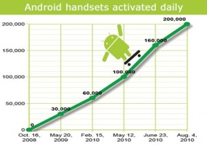 Android Activaciones