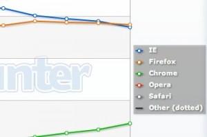 navegadores diciembre 2010