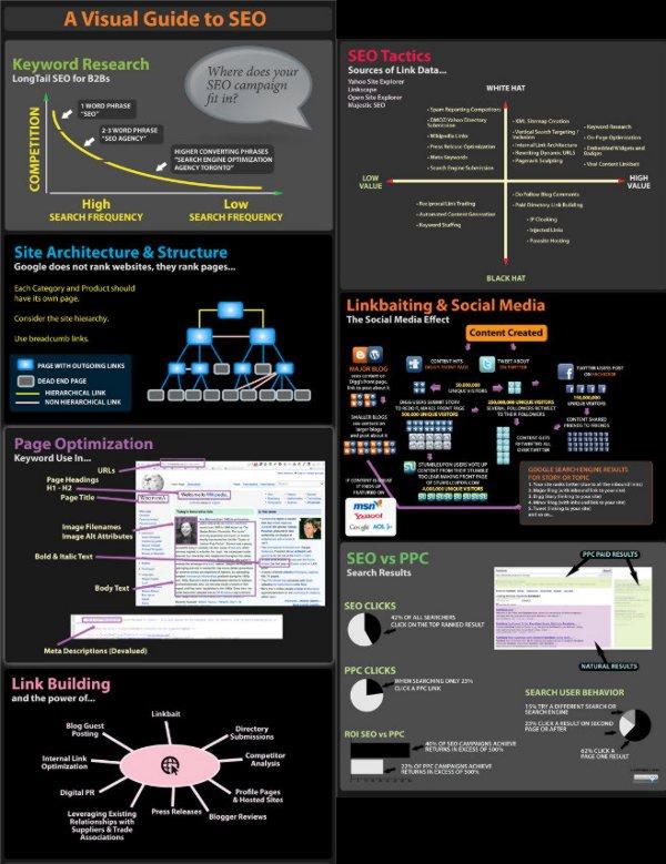 SEO, todo sobre el posicionamiento en buscadores en una infografía