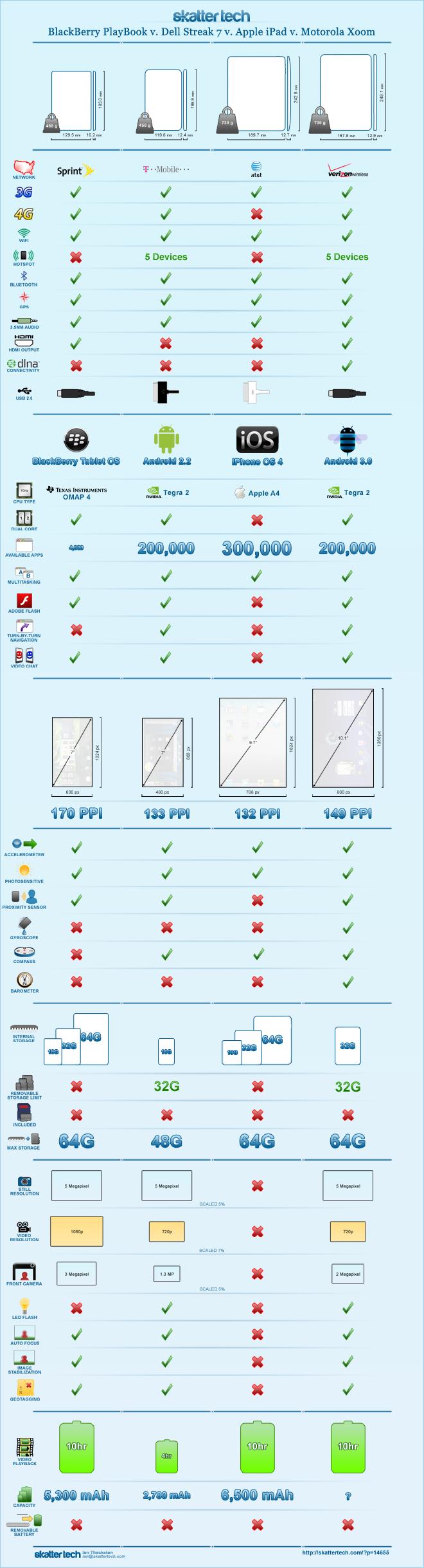 Comparativa Tablets 002
