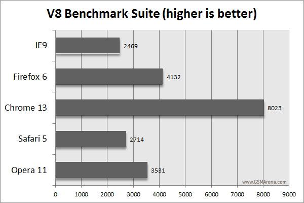 gsmarena 008 Desktop browser benchmark comparison