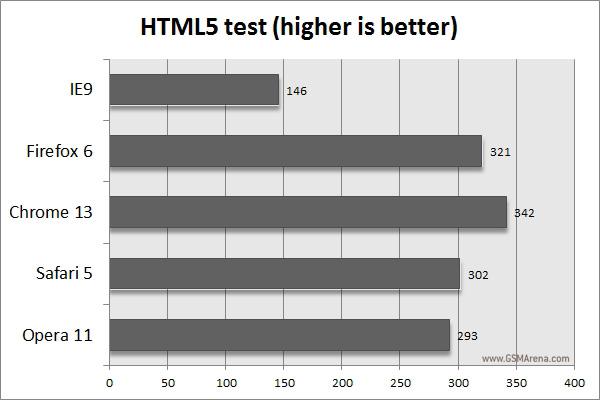 gsmarena 009 Desktop browser benchmark comparison