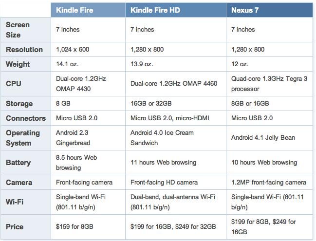 Amazon Kindle vs Google Nexus 7