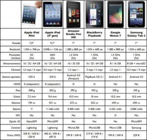 ipad mini vs competencia