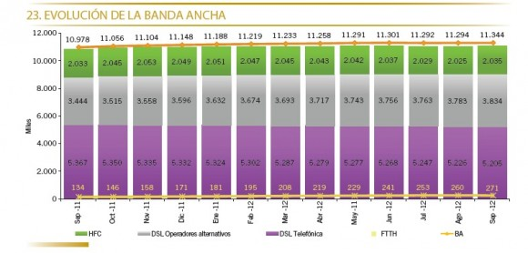evolucion de la banda ancha