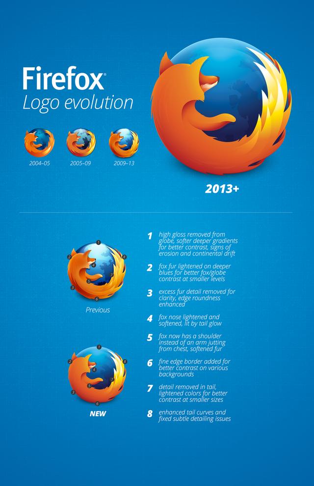 evolucion logo firefox