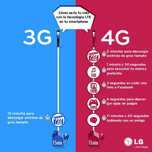 Diferencias 3G 4G LTE 2