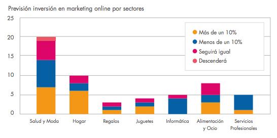 previsión inversión marketing online ecommerce 2014 por sectores