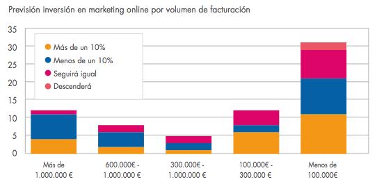 previsión inversión marketing online ecommerce 2014 por volumen de facturación