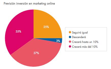 previsión inversión marketing online ecommerce 2014