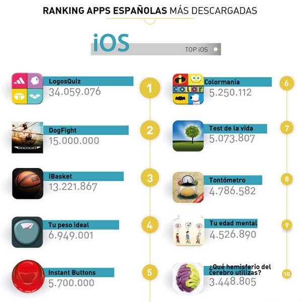 iPhone aplicaciones españolas