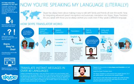 https://skypeblogs.files.wordpress.com/2014/12/translatorinfographic.png?w=450&h=282