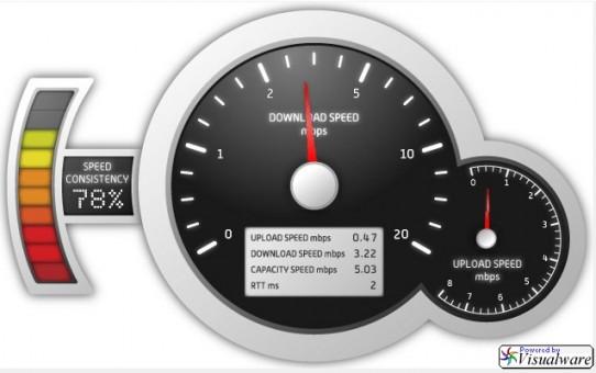 Medidor Telmex - test de velocidad
