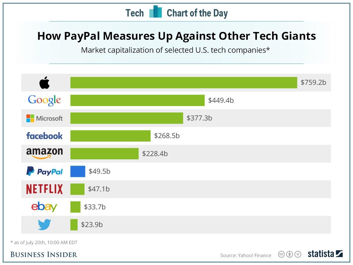 Valoración de empresas de tecnología