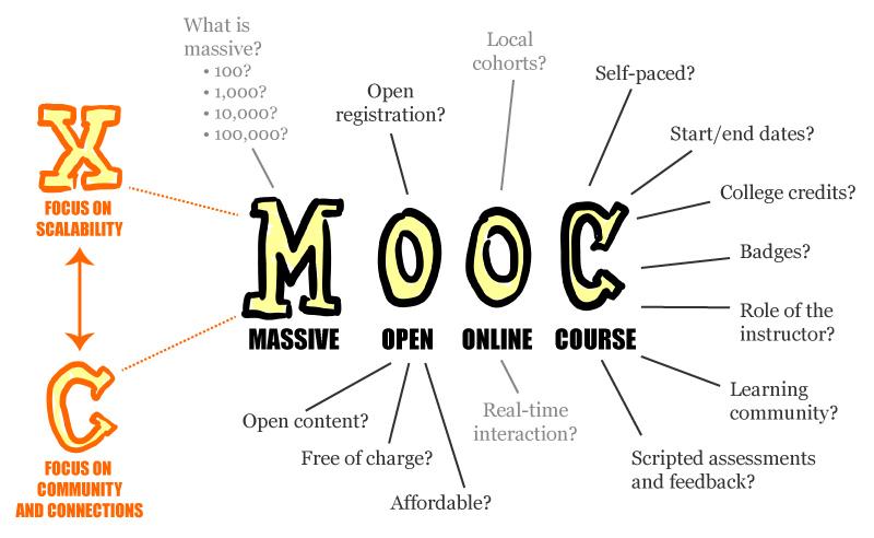 MOOCs cursos gratuitos