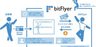 explicación bitcoin bitflyer