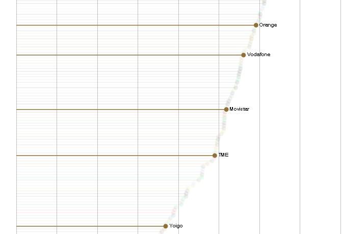 Vodafone da la red 4G más rápida en España pero Orange mayor cobertura