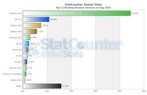 cuota del uso de navegadores web