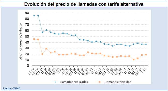 Tarifas roaming evolución del precio
