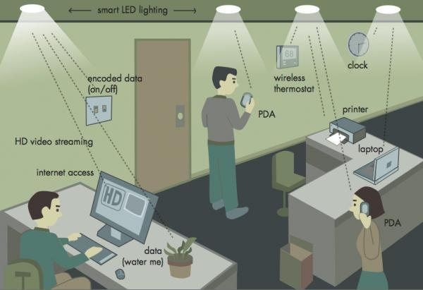 Antena de datos móviles - tecnología Li-Fi