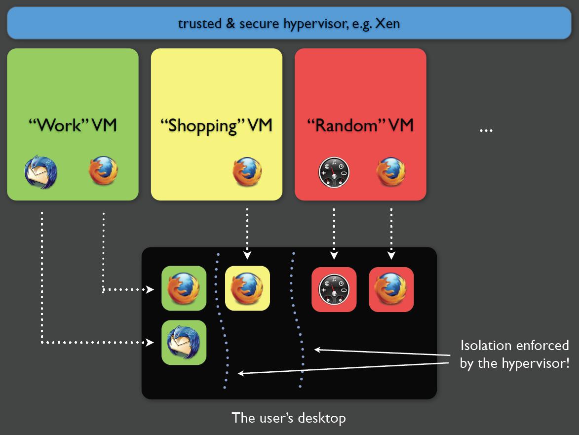 Qubes OS - virtualización