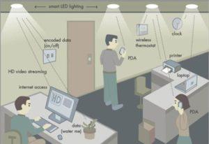 tecnologia li fi transmitir datos mediante bombillas led