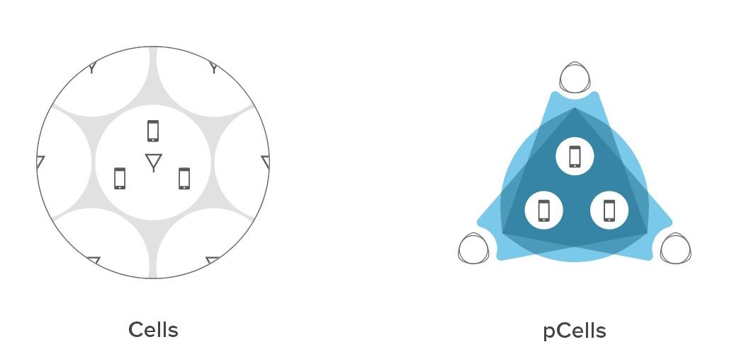tecnolovia pcell vs cells