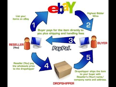 negocios rentables en internet - dropshipping