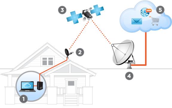 conectarse a internet vía satélite esquema
