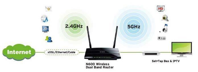 router-nuevo-frecuencia-utilizada