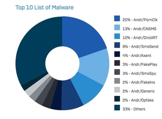 amenazas a sistemas operativos