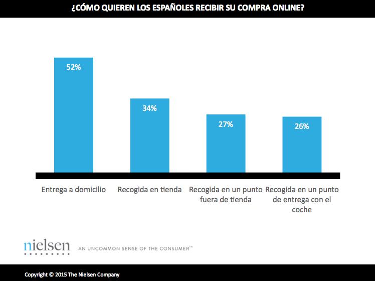 gráfico sobre cómo quieren recibir su compra online los españoles